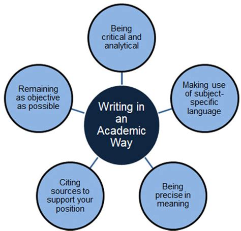 How to write conclusion of academic essay